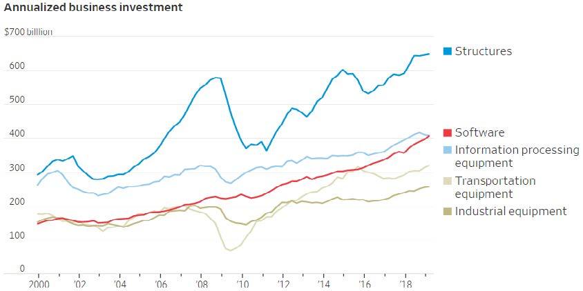 Economic Commentary | Coho Partners